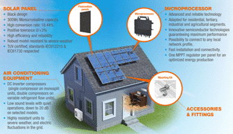 In addition, we offer a solution to regulate your energy consumption with our Hybrid House solution.